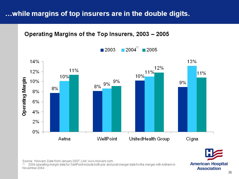 Operating Margins of the Top Insurers, 2003 – 2005