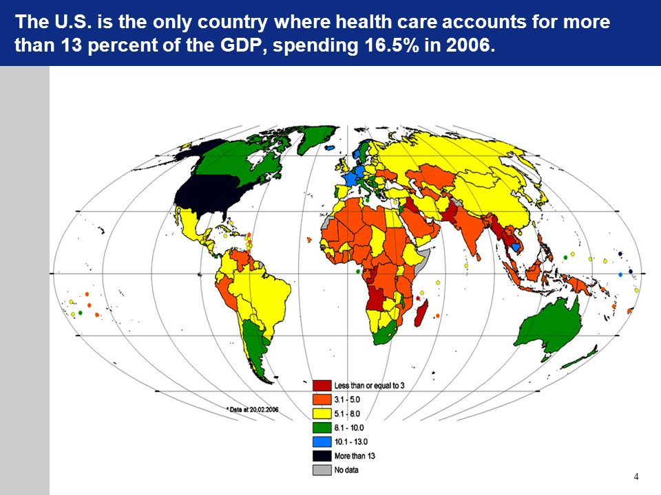 The U.S. is the only country where health care accounts for more than 13 percent of the GDP, spending 16.5% in 2006.