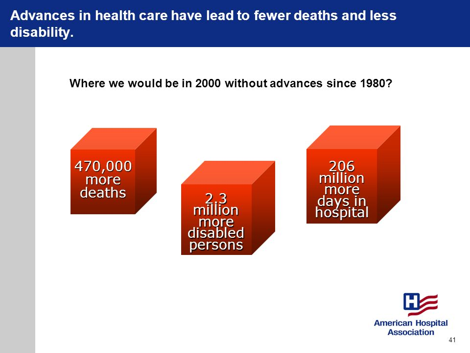 Advances in health care have lead to fewer deaths and less disability.