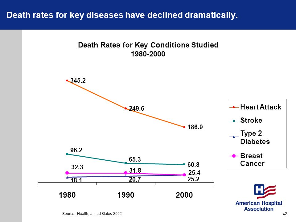 Death rates for key diseases have declined dramatically.