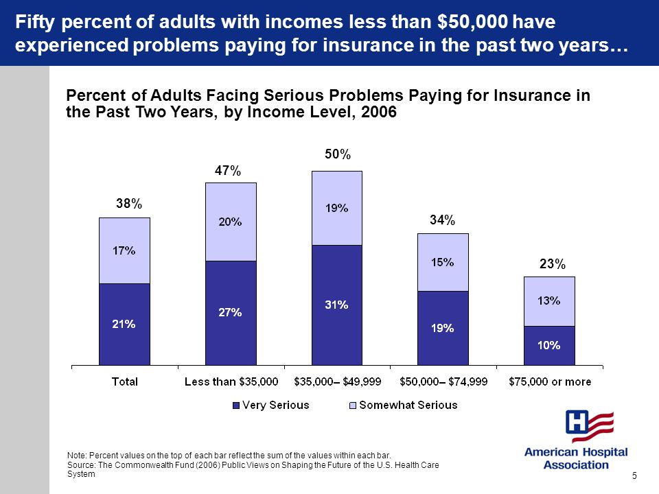 Fifty percent of adults with incomes less than $50,000 have experienced problems paying for insurance in the past two years…