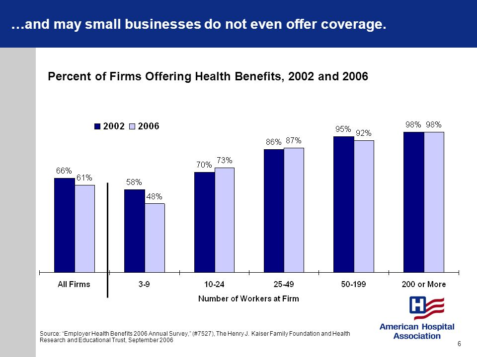 …and may small businesses do not even offer coverage.