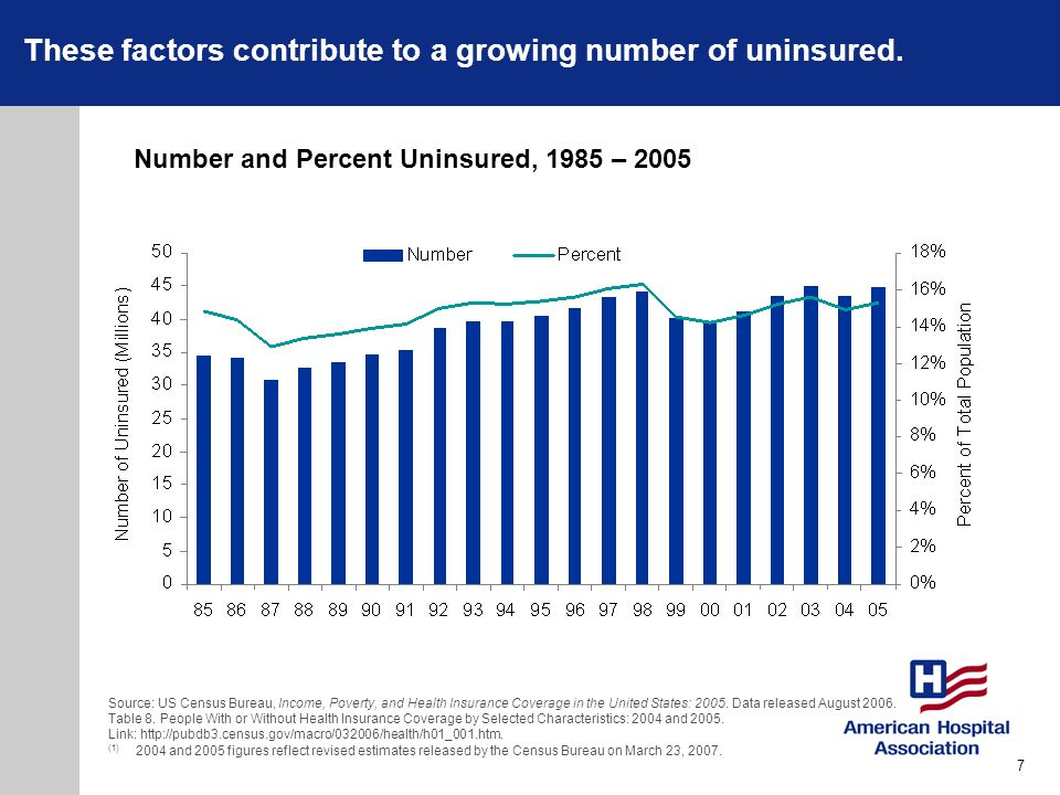 These factors contribute to a growing number of uninsured.