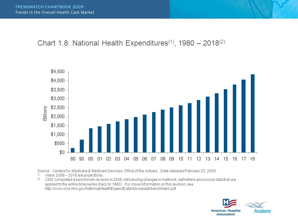 Chart 1.8: National Health Expenditures(1), 1980 – 2018(2)