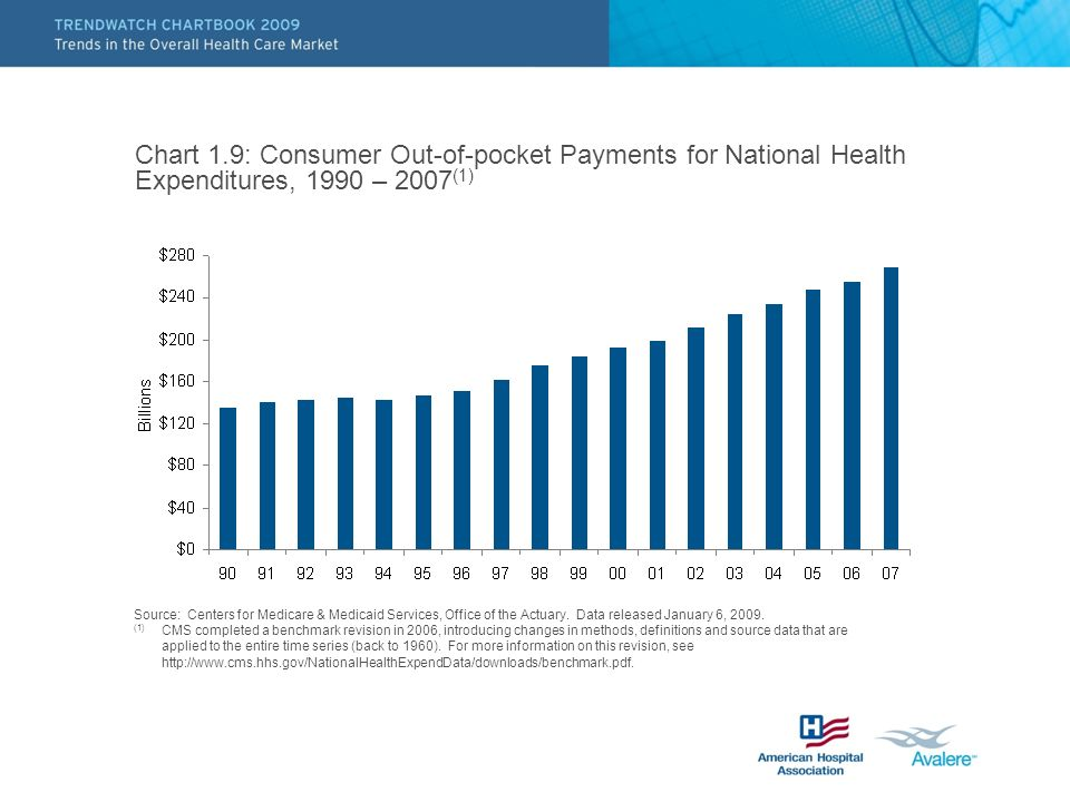 Chart 1.9: Consumer Out-of-pocket Payments for National Health Expenditures, 1990 – 2007(1)