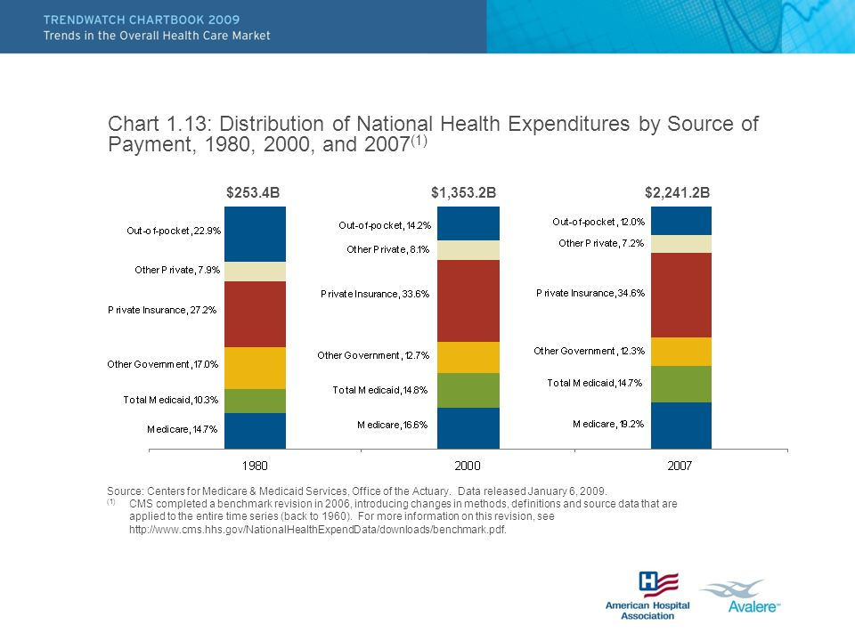 Chart 1.13: Distribution of National Health Expenditures by Source of Payment, 1980, 2000, and 2007(1)