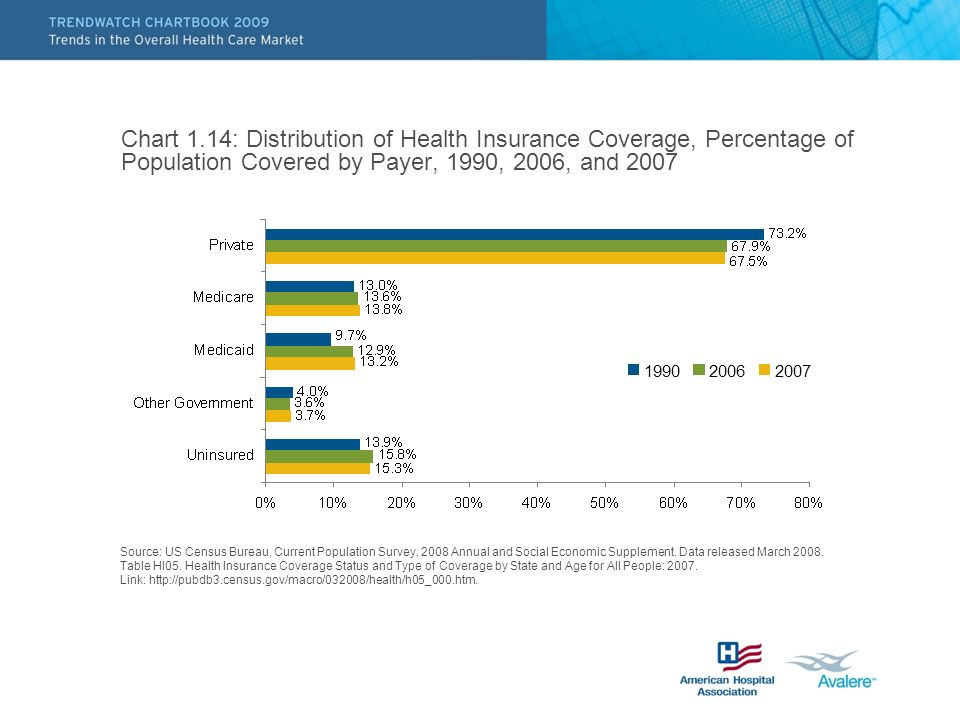 Chart 1.14: Distribution of Health Insurance Coverage, Percentage of Population Covered by Payer, 1990, 2006, and 2007