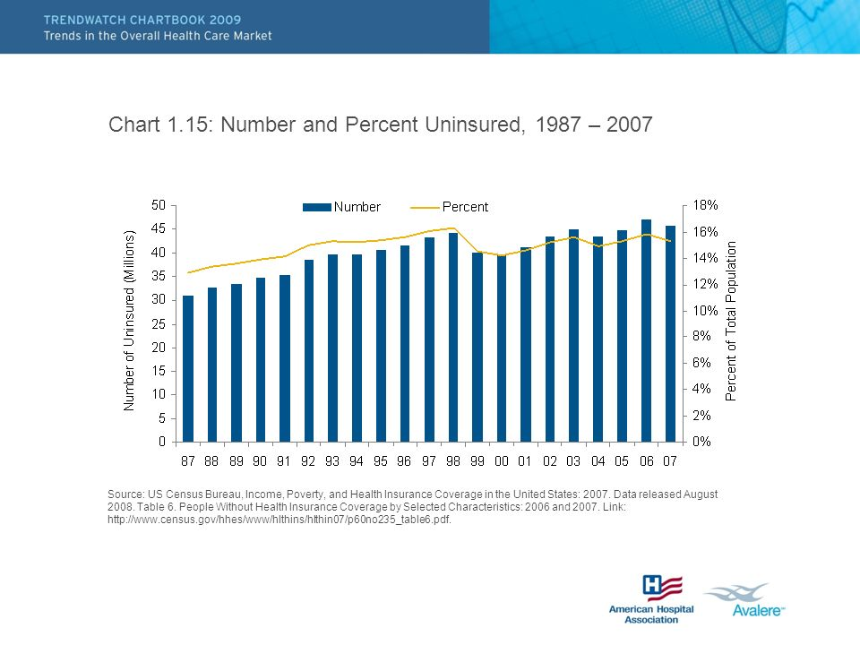 Chart 1.15: Number and Percent Uninsured, 1987 – 2007