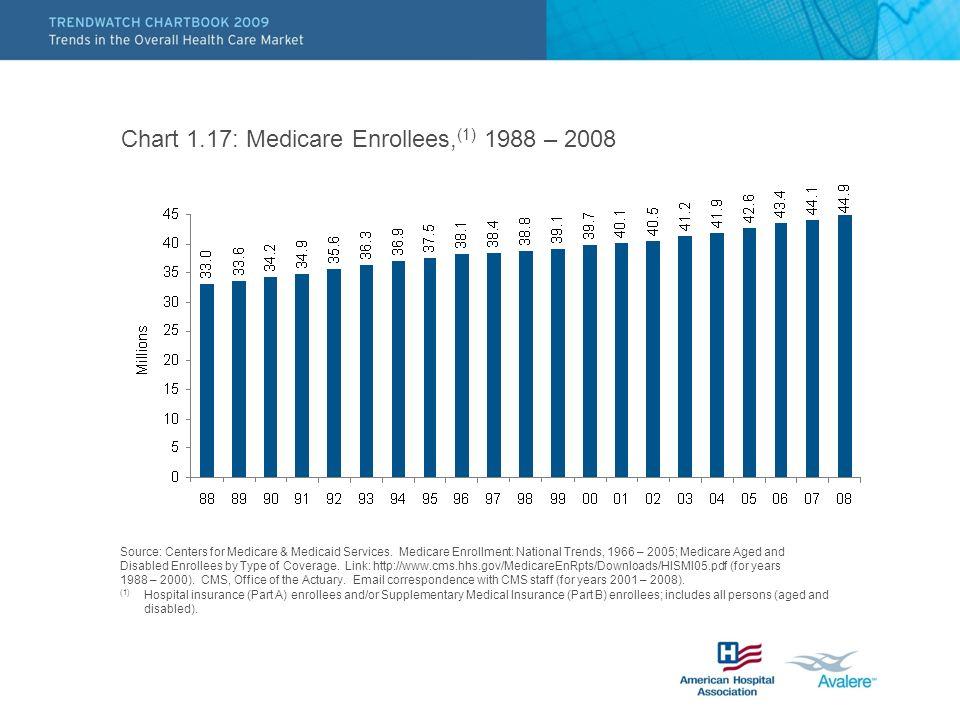 Chart 1.17: Medicare Enrollees,(1) 1988 – 2008