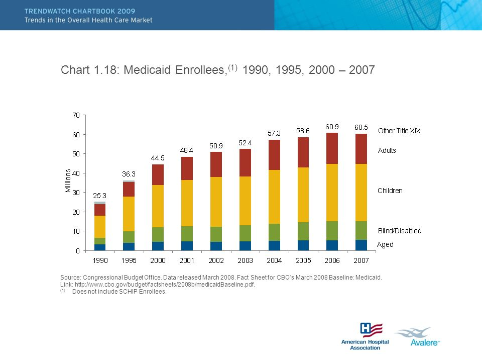 Chart 1.18: Medicaid Enrollees,(1) 1990, 1995, 2000 – 2007
