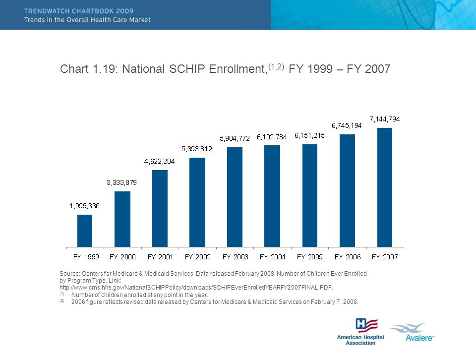 Chart 1.19: National SCHIP Enrollment,(1,2) FY 1999 – FY 2007