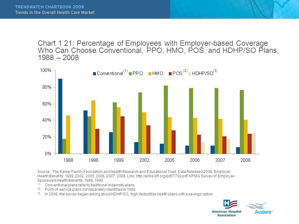 Chart 1.21: Percentage of Employees with Employer-based Coverage Who Can Choose Conventional, PPO, HMO, POS, and HDHP/SO Plans, 1988 – 2008