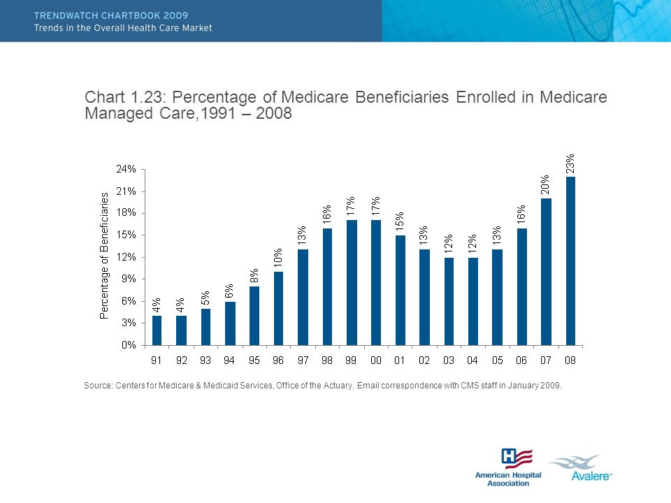 Chart 1.23: Percentage of Medicare Beneficiaries Enrolled in Medicare Managed Care,1991 – 2008