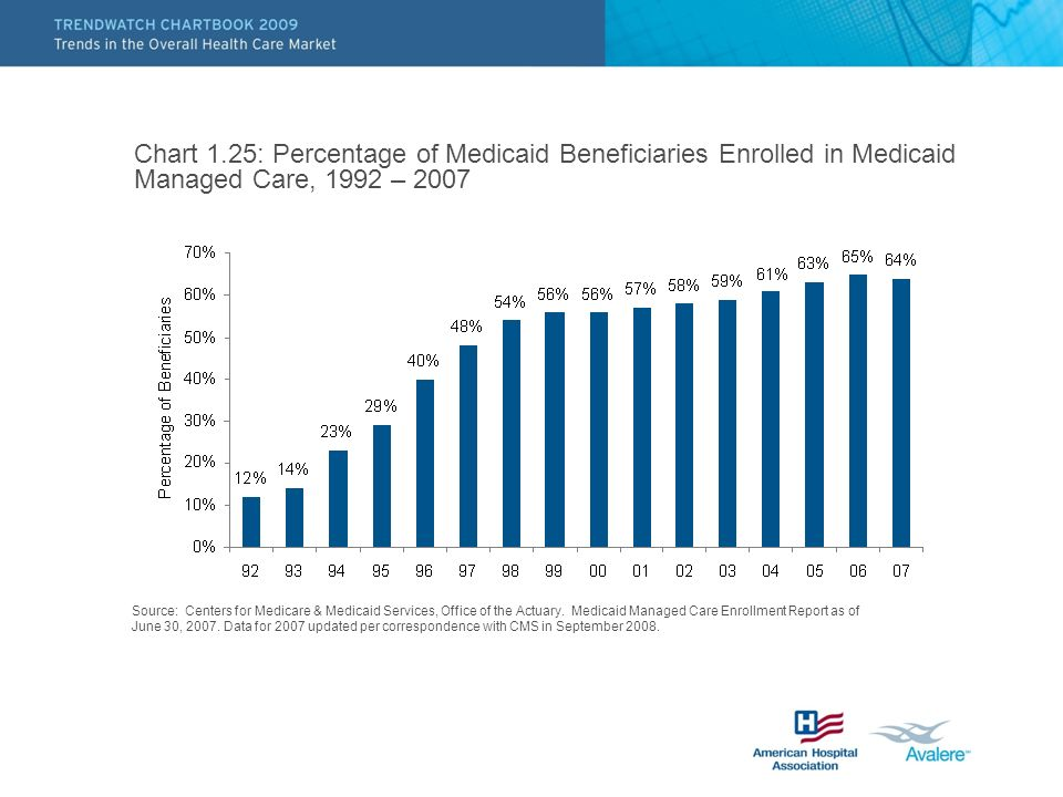 Chart 1.25: Percentage of Medicaid Beneficiaries Enrolled in Medicaid Managed Care, 1992 – 2007