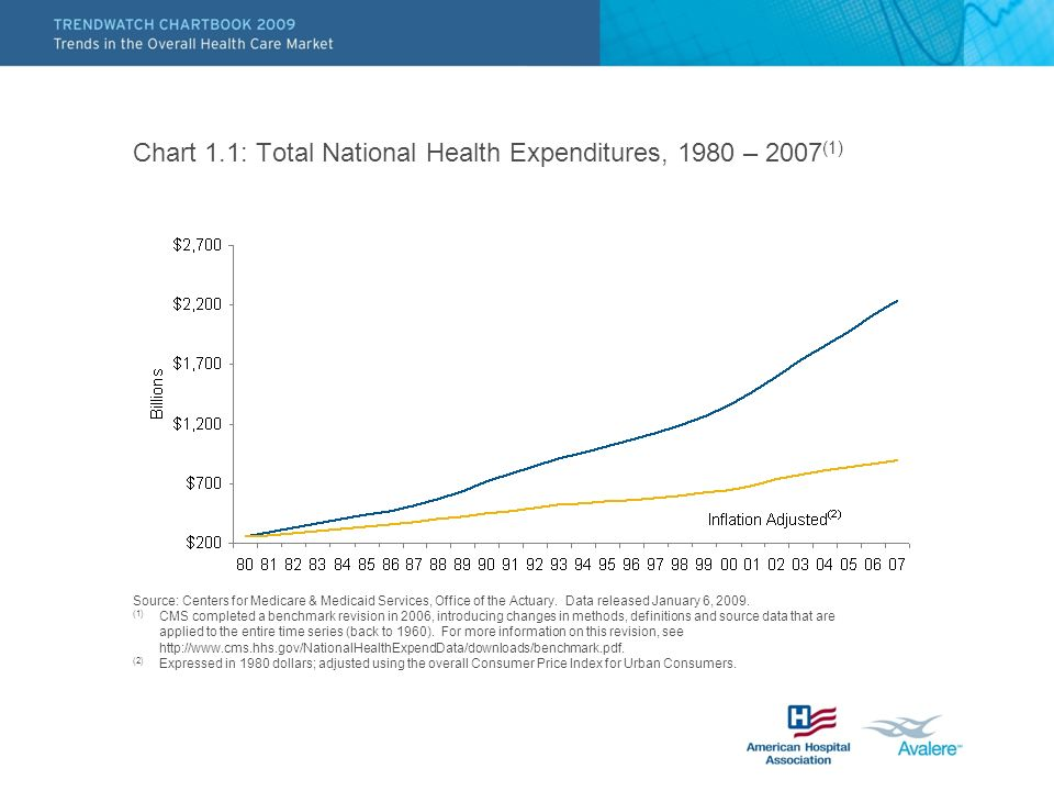 Chart 1.1: Total National Health Expenditures, 1980 – 2007(1)