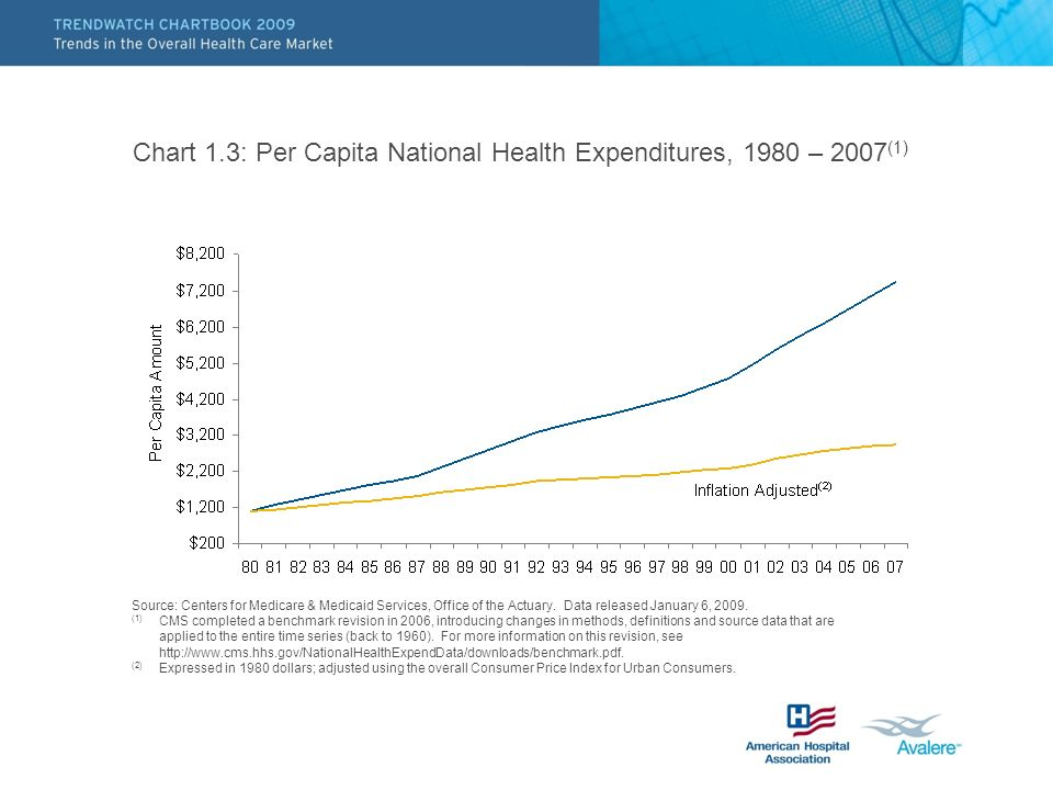 Chart 1.3: Per Capita National Health Expenditures, 1980 – 2007(1)