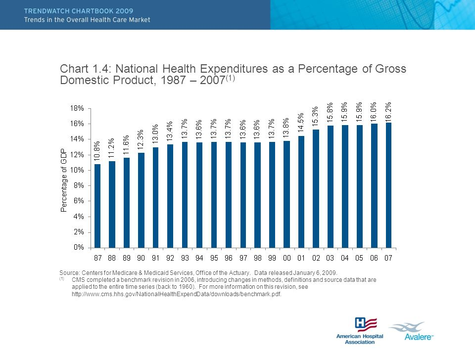 Chart 1.4: National Health Expenditures as a Percentage of Gross Domestic Product, 1987 – 2007(1)