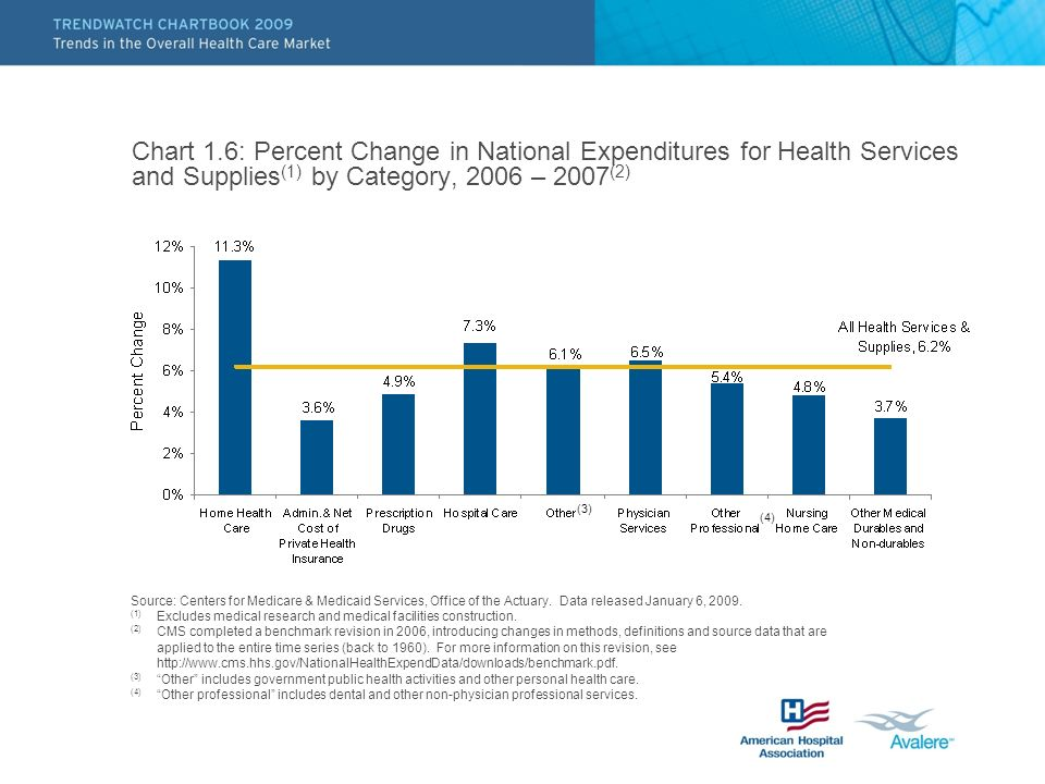 Chart 1.6: Percent Change in National Expenditures for Health Services and Supplies(1) by Category, 2006 – 2007(2)