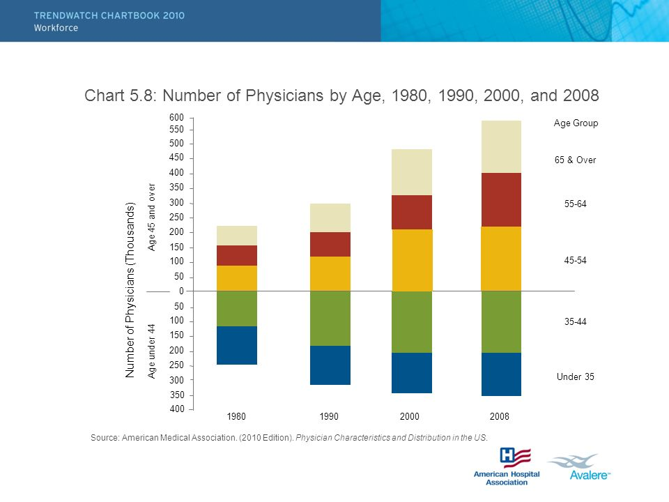 Chart 5.8: Number of Physicians by Age, 1980, 1990, 2000, and 2008
