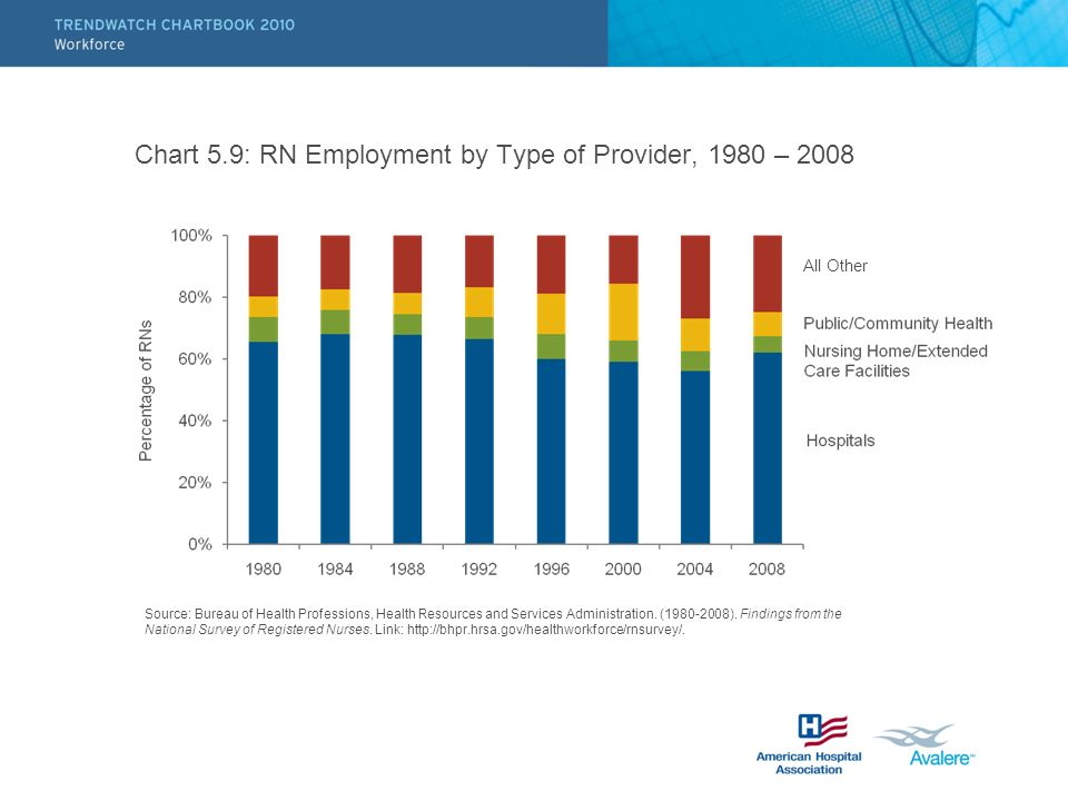 Chart 5.9: RN Employment by Type of Provider, 1980 – 2008