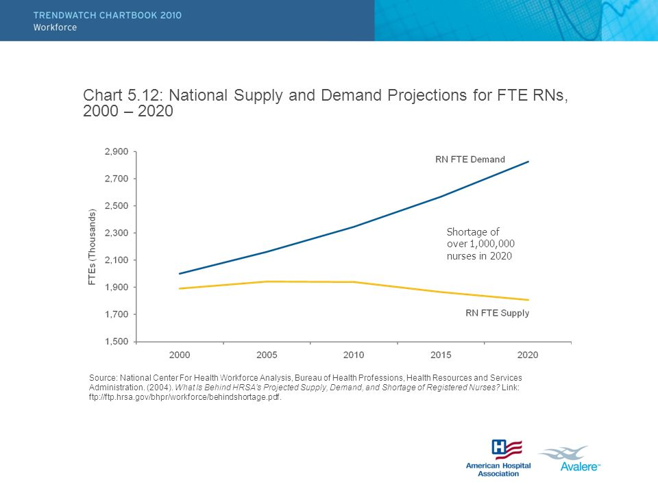 Chart 5.12: National Supply and Demand Projections for FTE RNs, 2000 – 2020