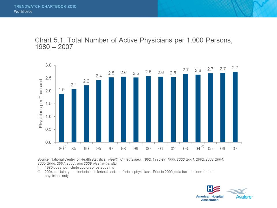 Chart 5.1: Total Number of Active Physicians per 1,000 Persons, 1980 – 2007