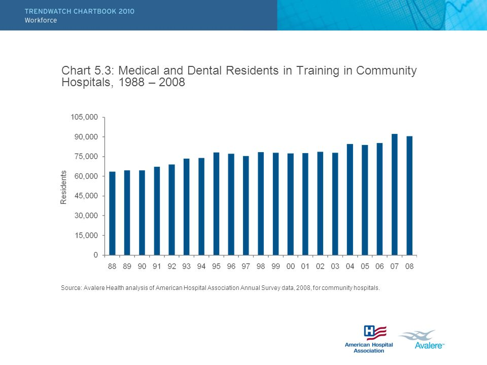 Chart 5.3: Medical and Dental Residents in Training in Community Hospitals, 1988 – 2008