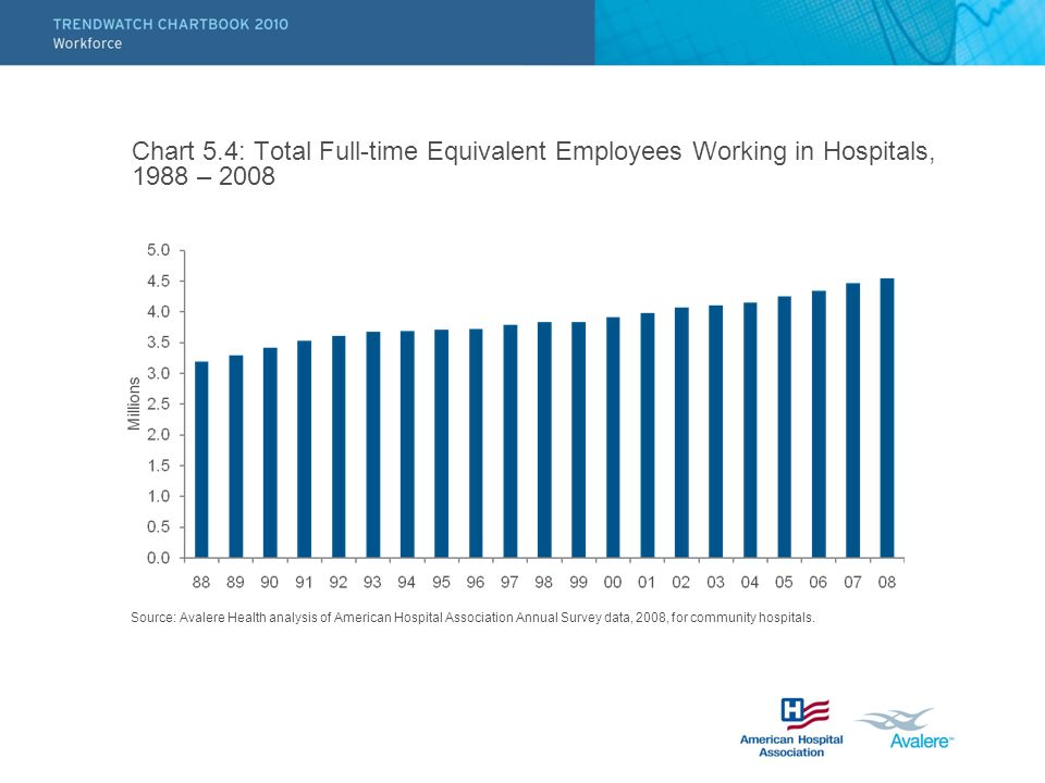 Chart 5.4: Total Full-time Equivalent Employees Working in Hospitals, 1988 – 2008