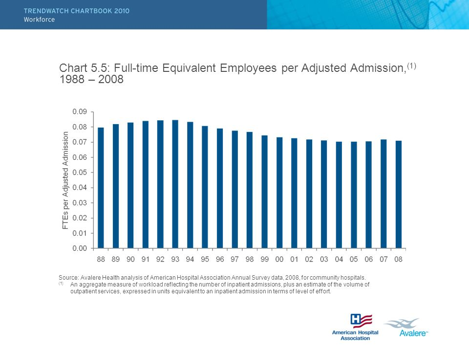 Chart 5.5: Full-time Equivalent Employees per Adjusted Admission,(1) 1988 – 2008