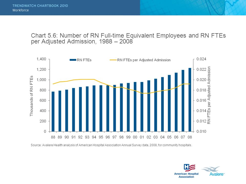 Chart 5.6: Number of RN Full-time Equivalent Employees and RN FTEs per Adjusted Admission, 1988 – 2008