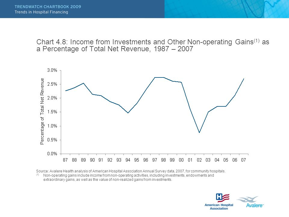 Chart 4.8: Income from Investments and Other Non-operating Gains(1) as a Percentage of Total Net Revenue, 1987 – 2007