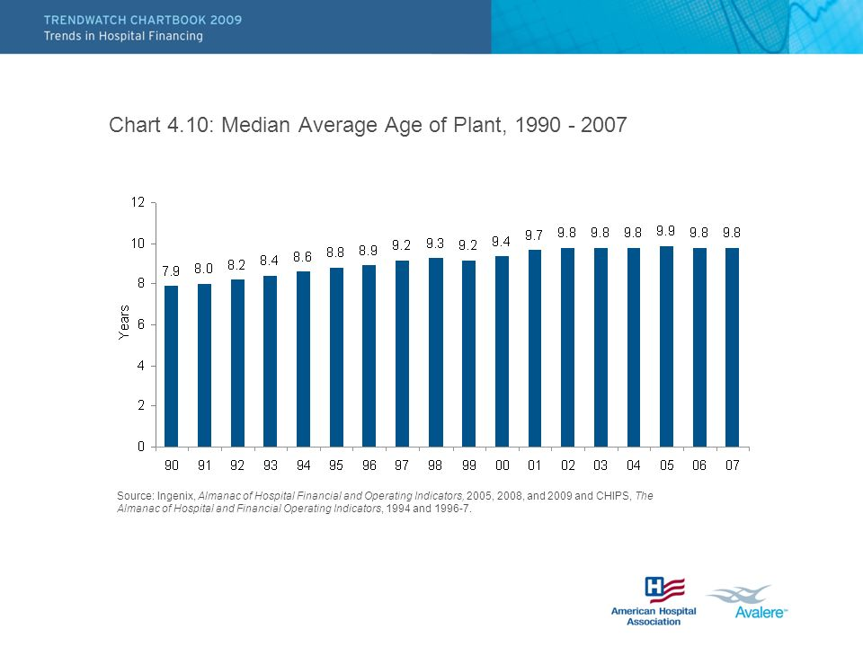 Chart 4.10: Median Average Age of Plant, 1990 - 2007