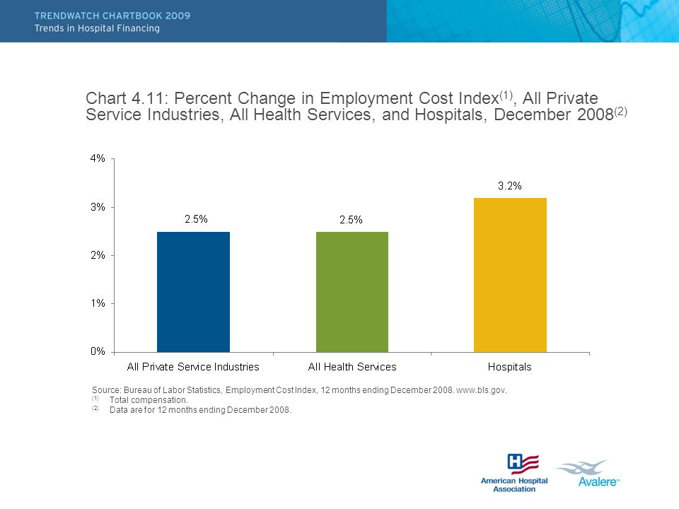 Chart 4.11: Percent Change in Employment Cost Index(1), All Private Service Industries, All Health Services, and Hospitals, December 2008(2)
