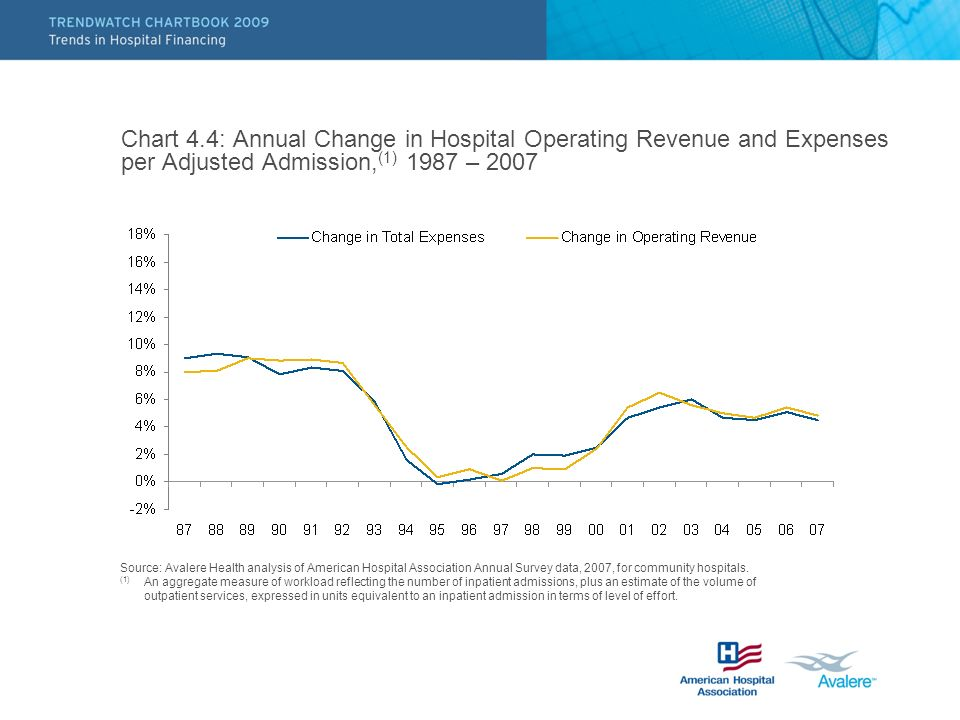 Chart 4.4: Annual Change in Hospital Operating Revenue and Expenses per Adjusted Admission,(1) 1987 – 2007