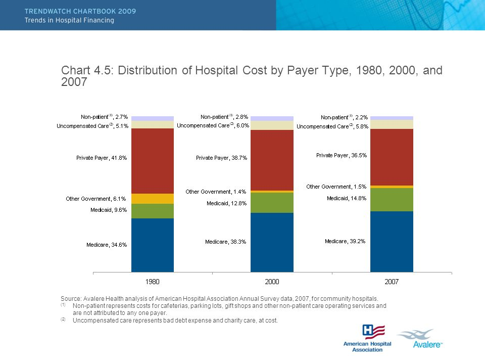 Chart 4.5: Distribution of Hospital Cost by Payer Type, 1980, 2000, and 2007