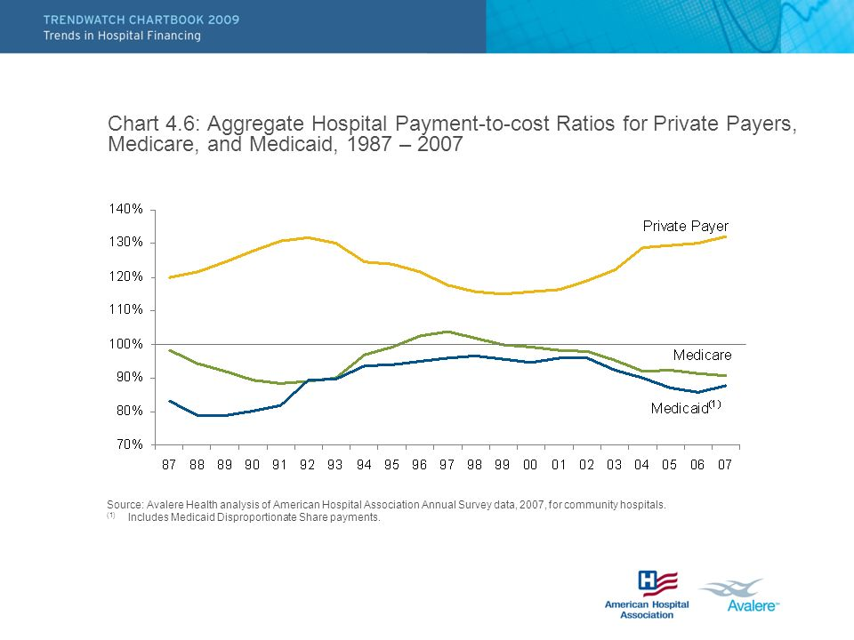 Chart 4.6: Aggregate Hospital Payment-to-cost Ratios for Private Payers, Medicare, and Medicaid, 1987 – 2007