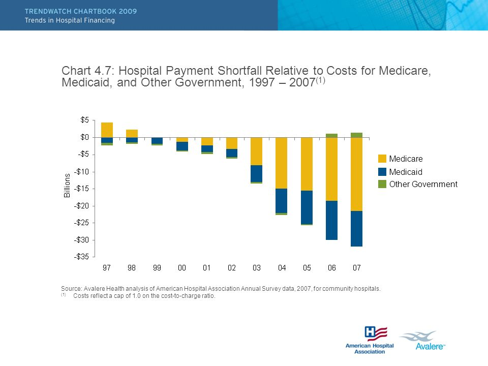 Chart 4.7: Hospital Payment Shortfall Relative to Costs for Medicare, Medicaid, and Other Government, 1997 – 2007(1)