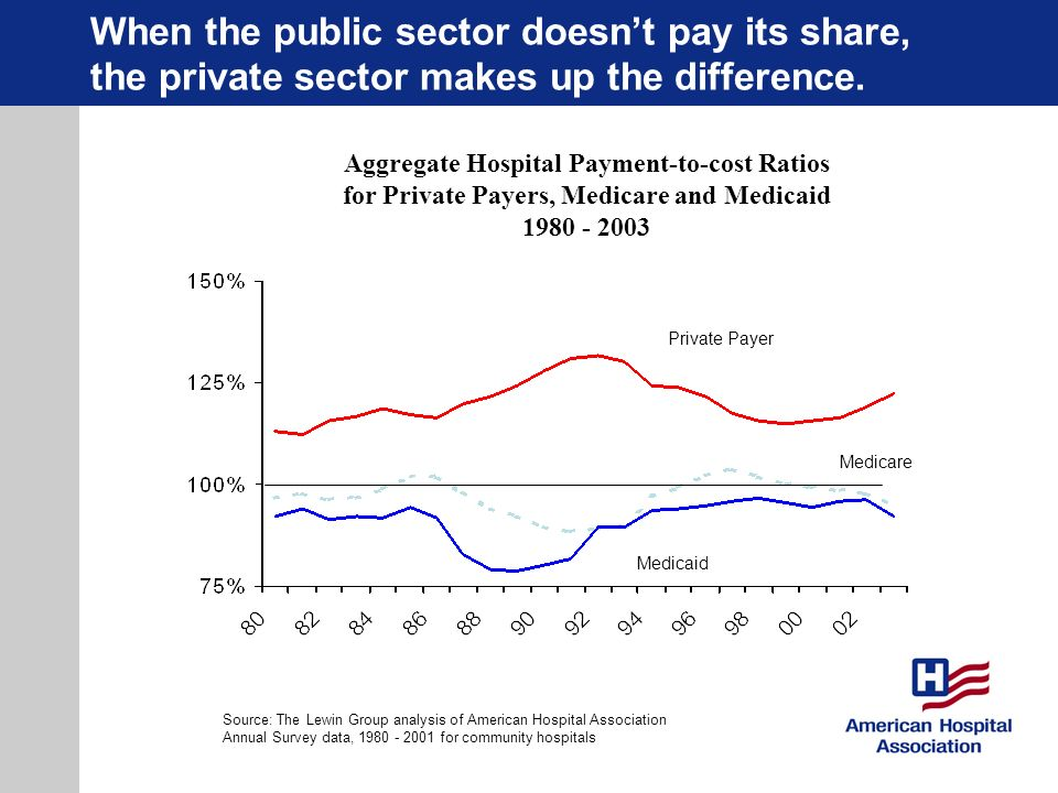 When the public sector doesn't pay its share, the private sector makes up the difference.