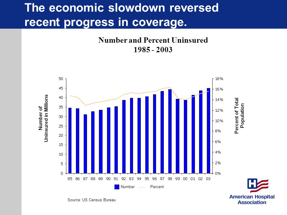 The economic slowdown reversed recent progress in coverage.