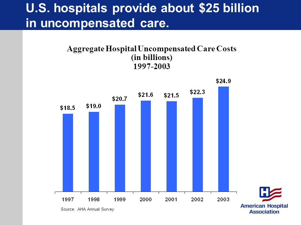 U.S. hospitals provide about $25 billion in uncompensated care.