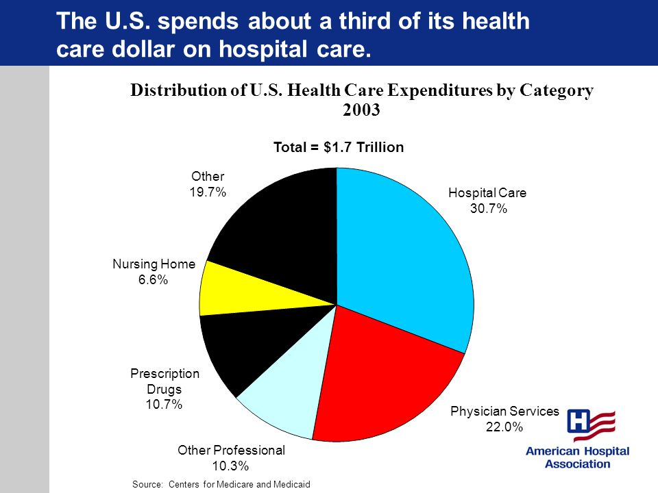 Distribution of U.S. Health Care Expenditures by Category