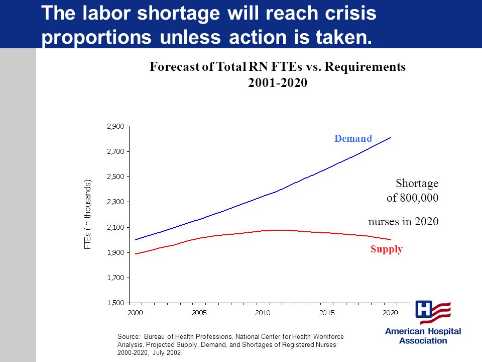 Forecast of Total RN FTEs vs. Requirements