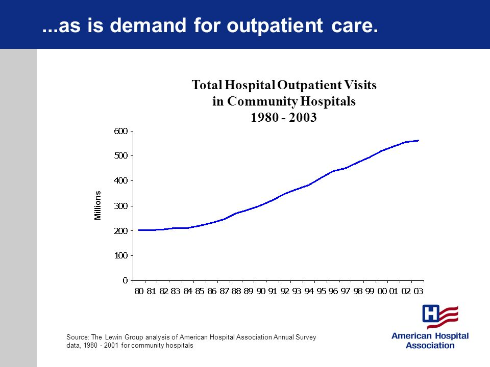 ...as is demand for outpatient care.