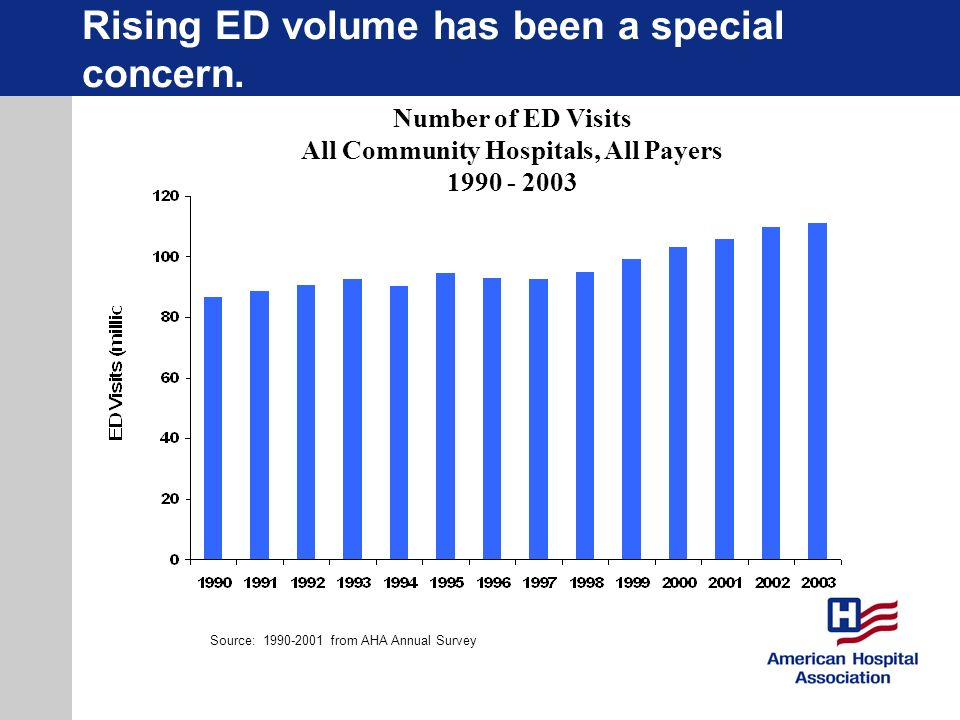 Rising ED volume has been a special concern.