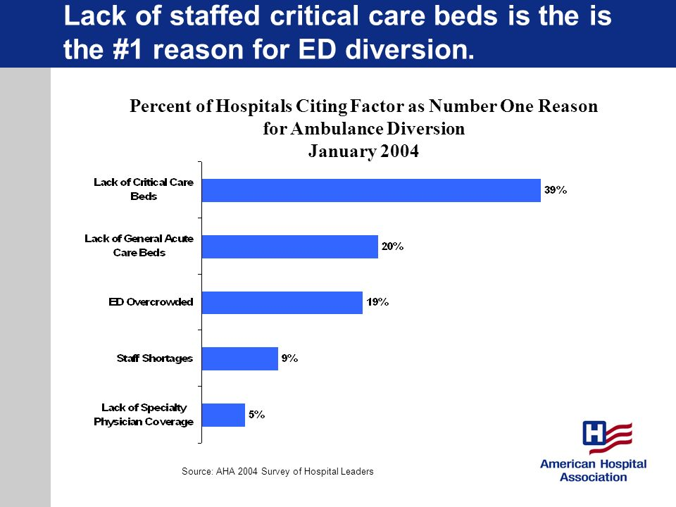 Lack of staffed critical care beds is the is the #1 reason for ED diversion.