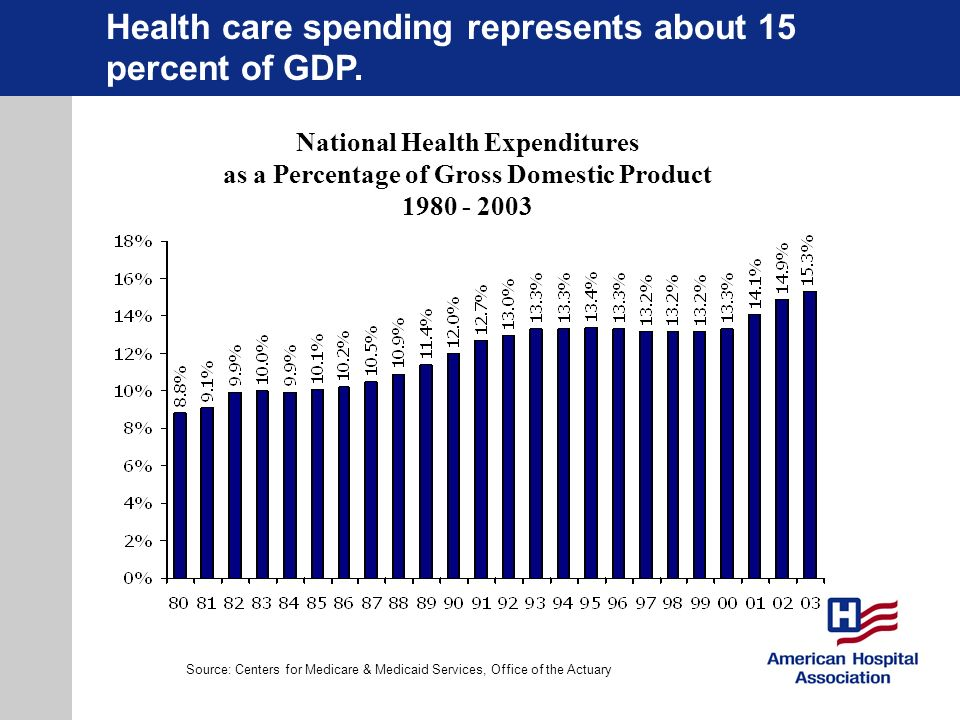 Health care spending represents about 15 percent of GDP.