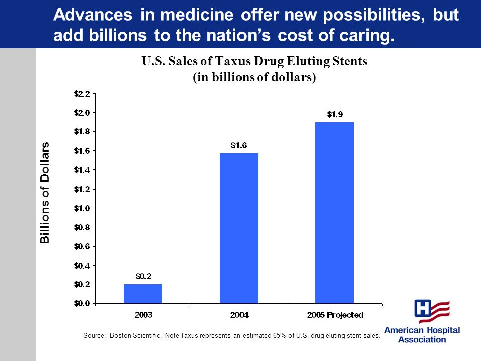 U.S. Sales of Taxus Drug Eluting Stents (in billions of dollars)