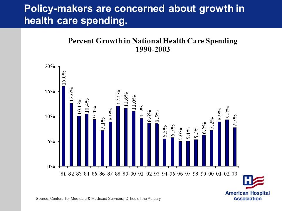 Policy-makers are concerned about growth in health care spending.