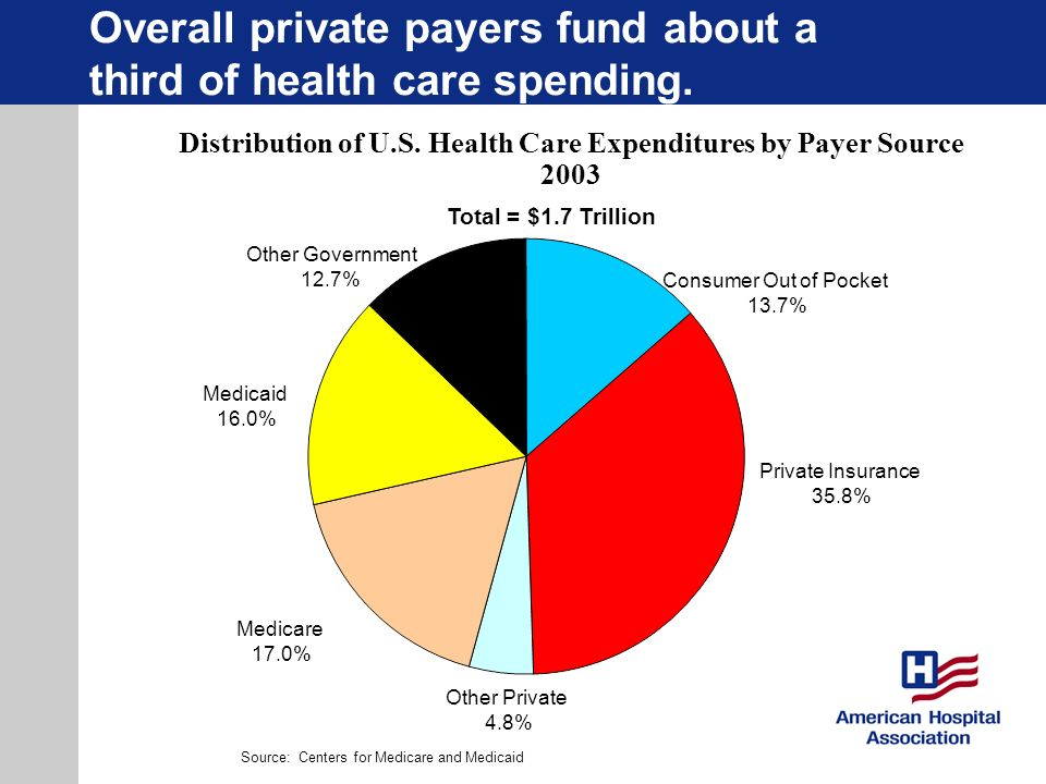 Overall private payers fund about a third of health care spending.