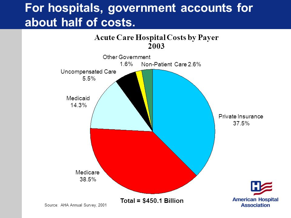 For hospitals, government accounts for about half of costs.